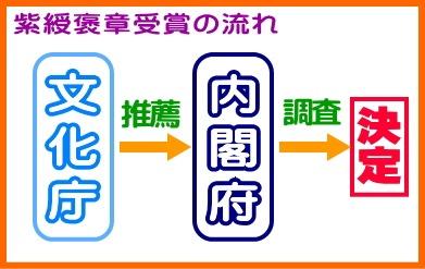 紫綬褒章受賞の流れ(文科省文化庁)