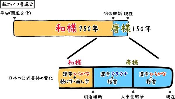 和様と唐様の歴史