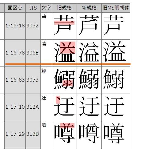 溢 あふれる フォントの違いで字が違う 和様 書家 書道家 うどよし Japanese Calligrapher Udoyoshi